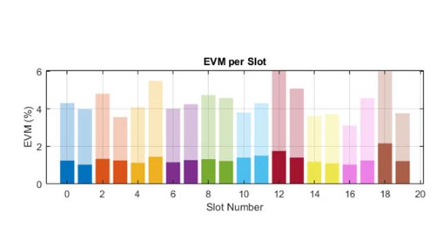 5g-toolbox-test-measurement-rf-modeling