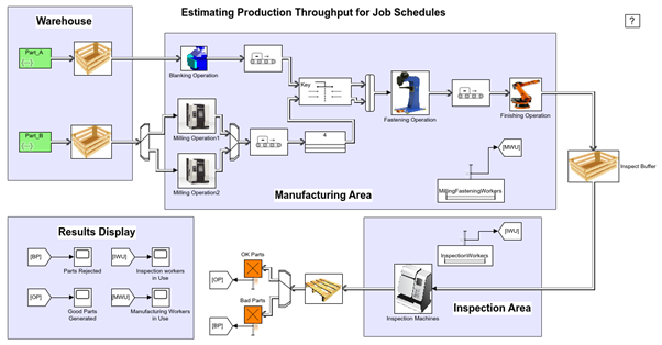 Operational Flow
