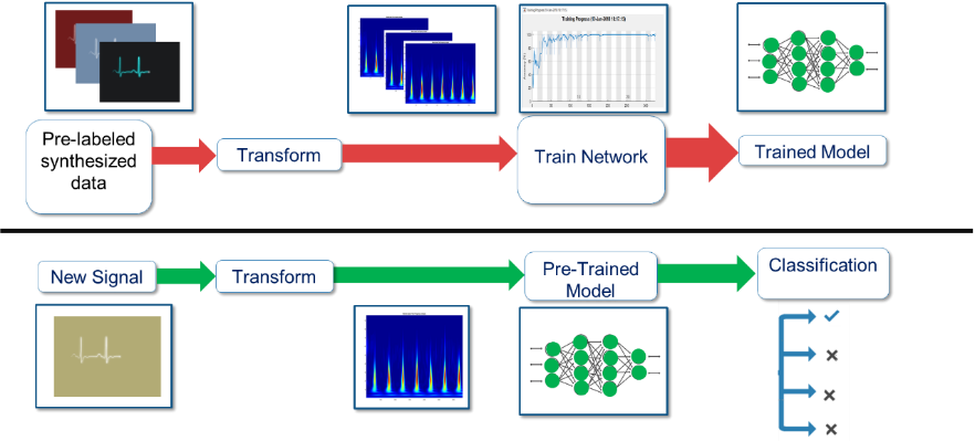 deep-learning-for-wireless-communication-system-and-radar