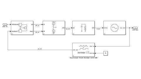 mix signal modulator