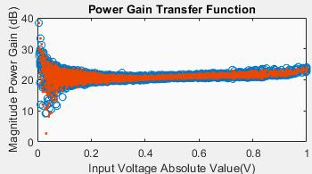 rf-blockset-generalized-power-amplifier-model-thumbnail